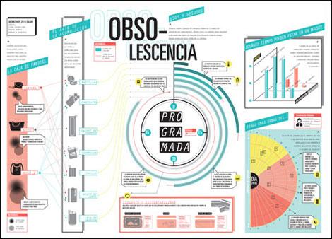 """""""Obsolescencia programada"""" (visualización de datos), Iván Cosentino, Paula Ramos y Daniela Sánchez"""