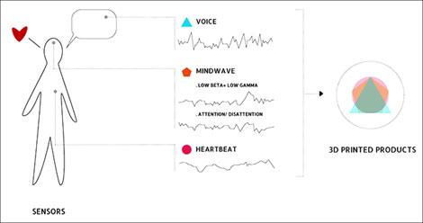 Explicación gráfica de The Love Project (Guto Requena, 2014)