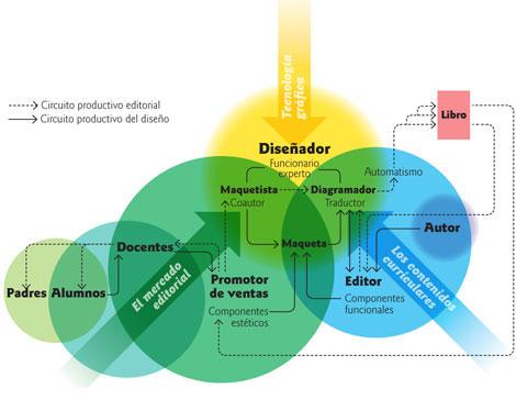 Circuitos productivos: edición y diseño