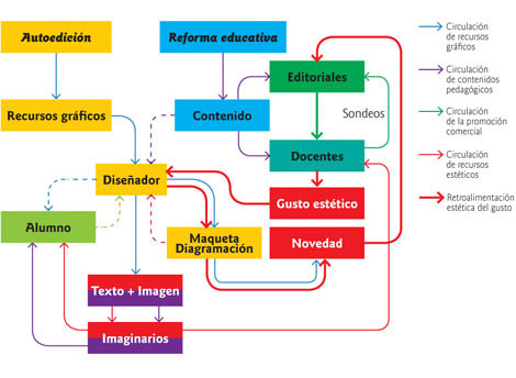 Retroalimentación estética del gusto: gráfica, pedagogía, promoción y diseño